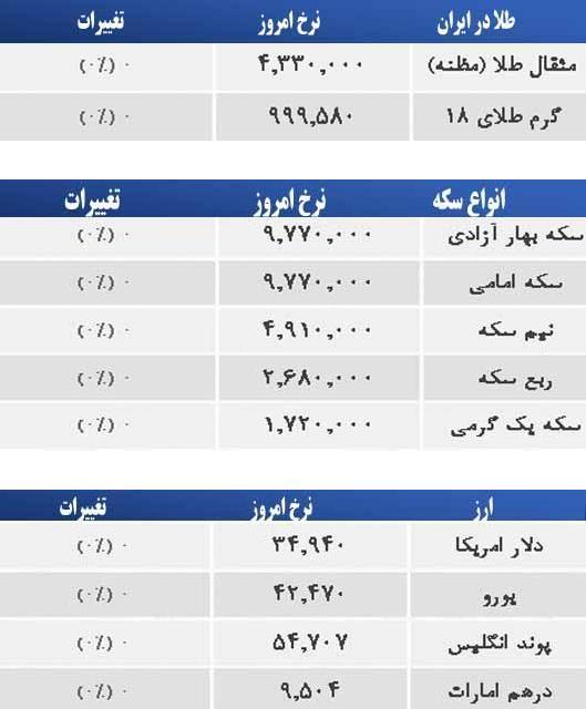 نمودار قیمت تیر آهن