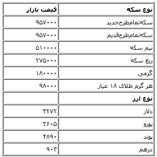 نتیجه تصویری برای قیمت طلا و ارز امروز